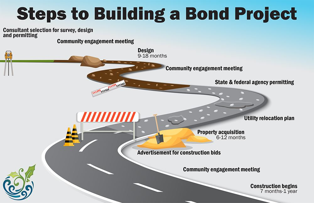 Steps to Building a Bond Project