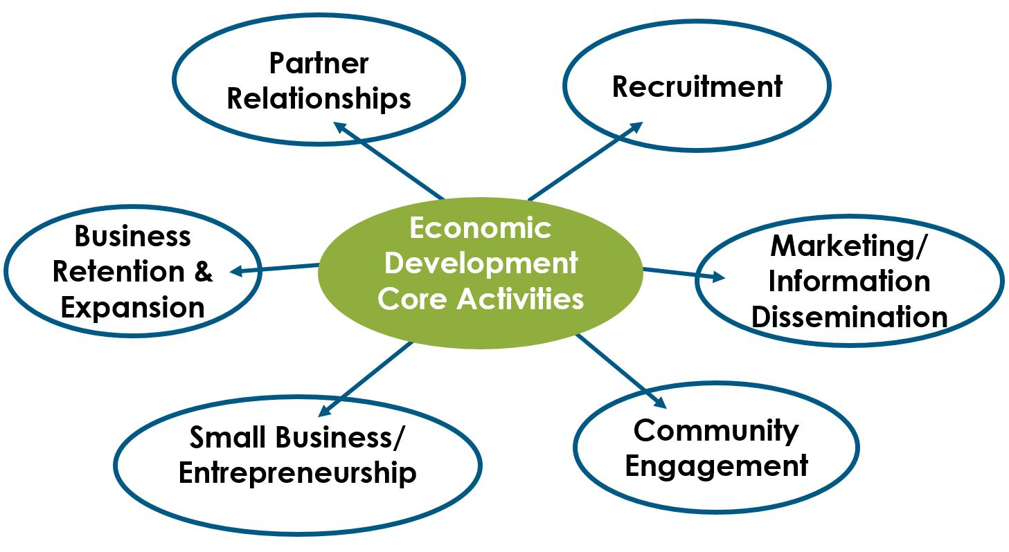 A chart showing the core activities the economic development department performs